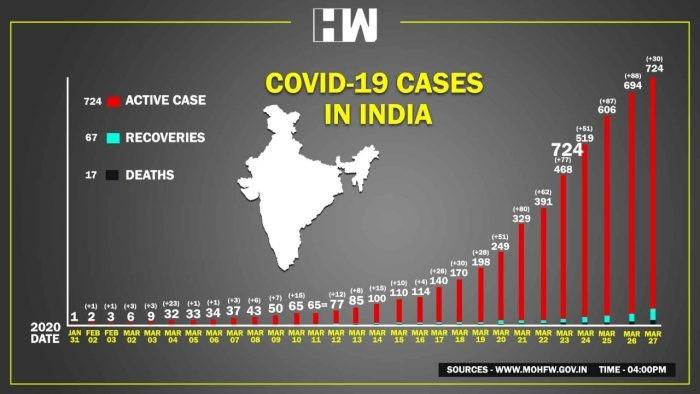 कोरोना संक्रमणमा भारत दोस्रो स्थानमा